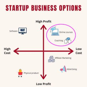 Startup Business Options - How to Start an Online Business 2020 (Beginner's Guide)