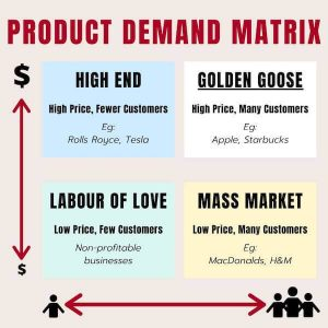 Research & Evaluate your Business Ideas - product demand matrix